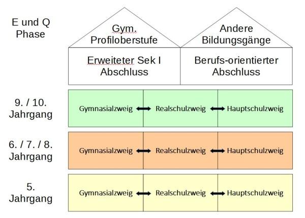 Schulzweige Grafik