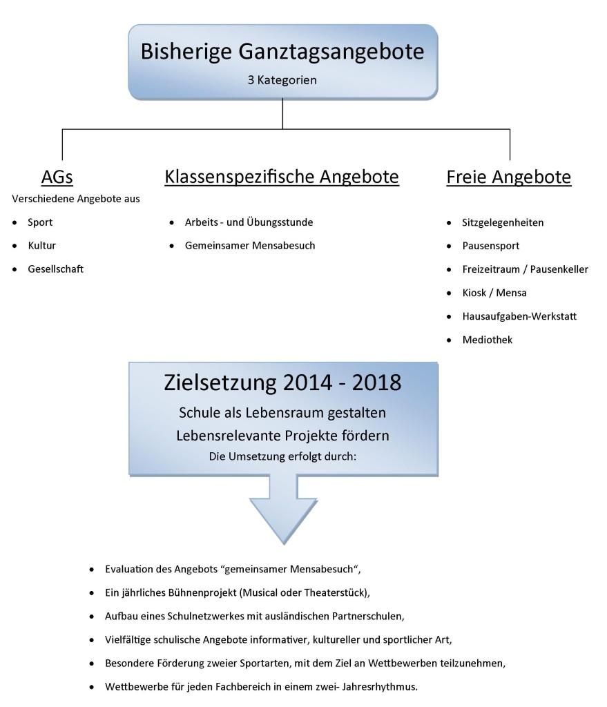 FB Ganztag Grafik